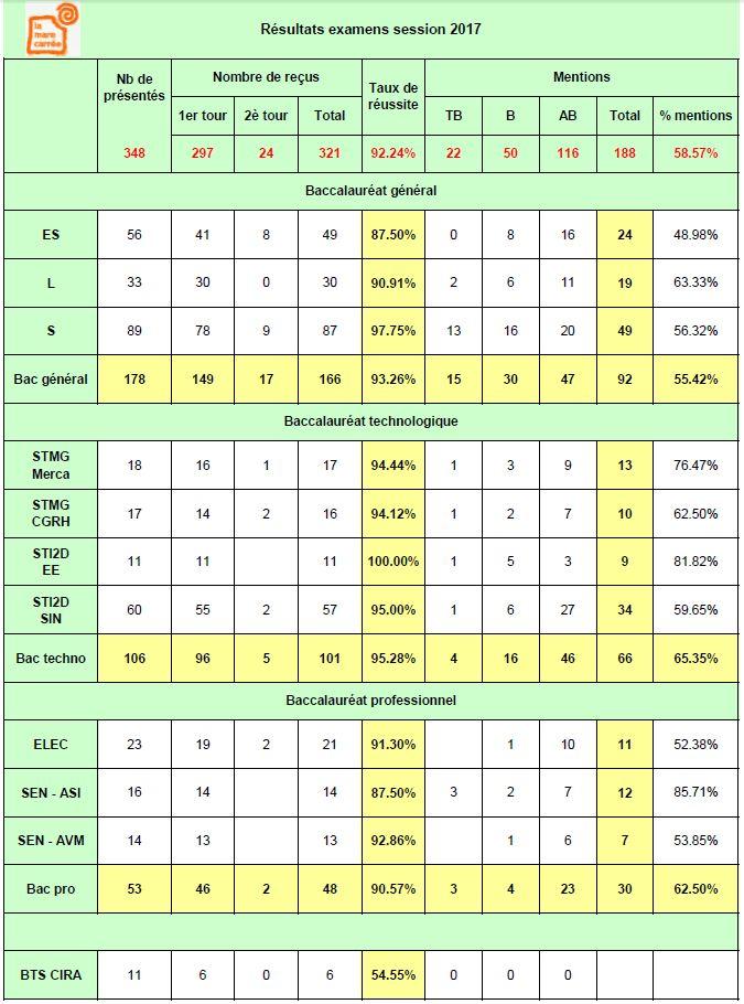 Resultats-2016